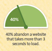 40% abandon a website that takes more than 3 seconds to load