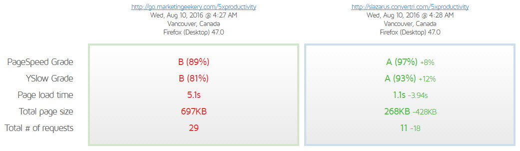 GTMetrix Speed Comparison - ClickFunnels VS Convertri